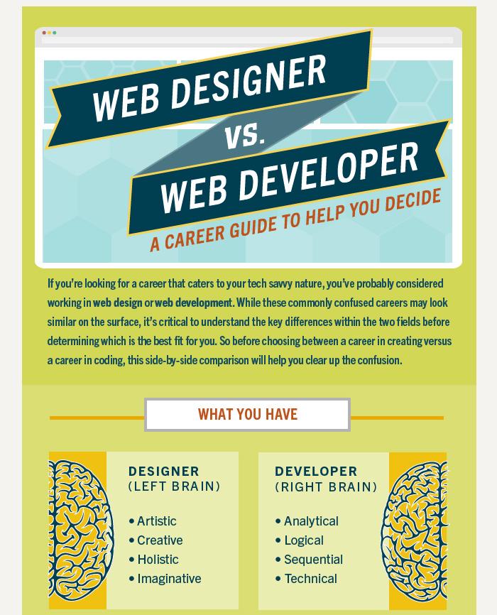 Web Designer vs. Web Developer: A Career Guide to Help You ...